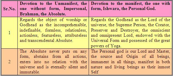 The Teachings of Yoga (Part 9: Samadhi attained by devotion)